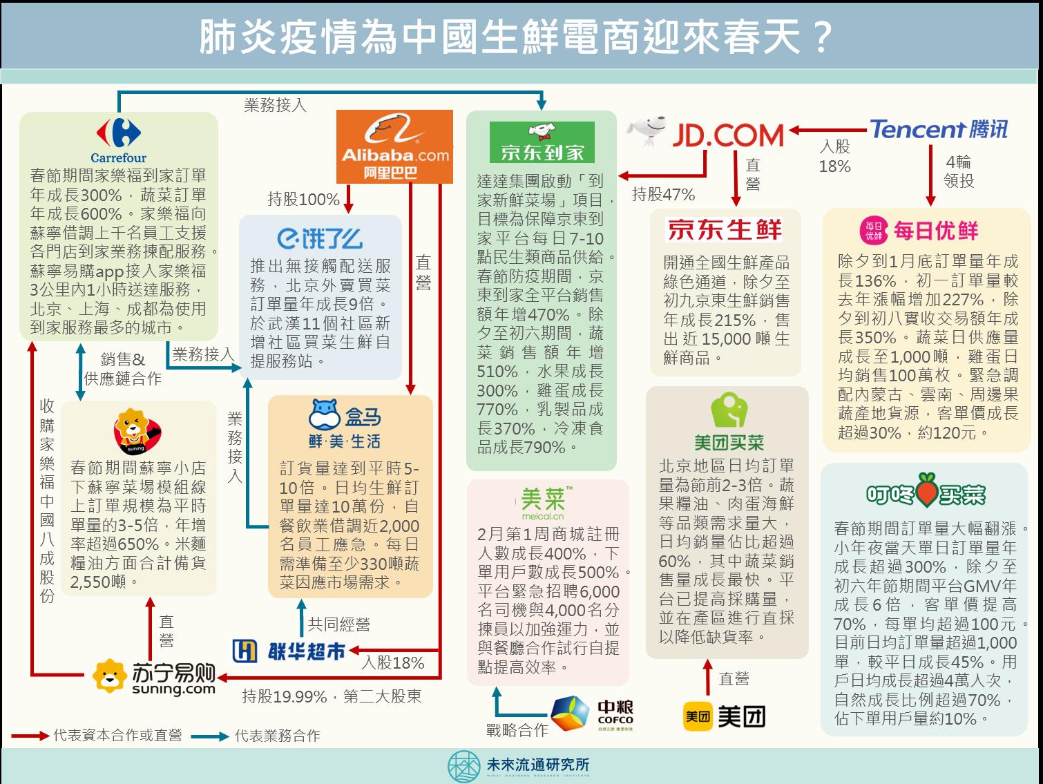 肺炎疫情為中國生鮮電商迎來春天?