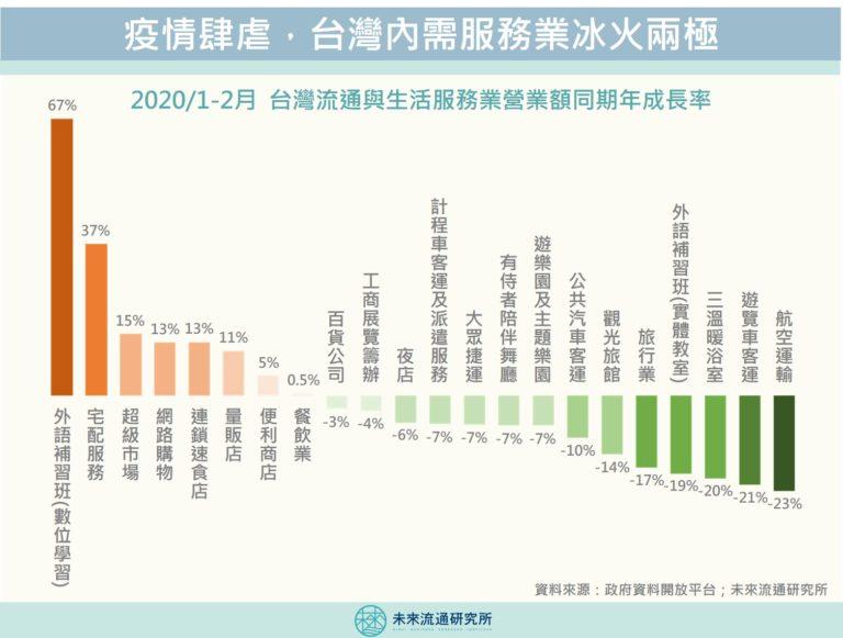 【商業數據解讀】疫情導致台灣內需服務業冰火兩極