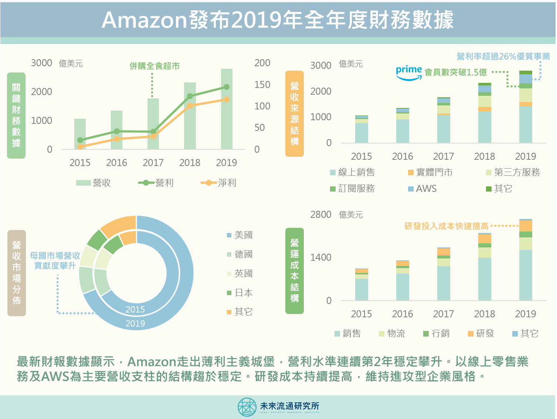 Amazon發布2019年全年度財務數據