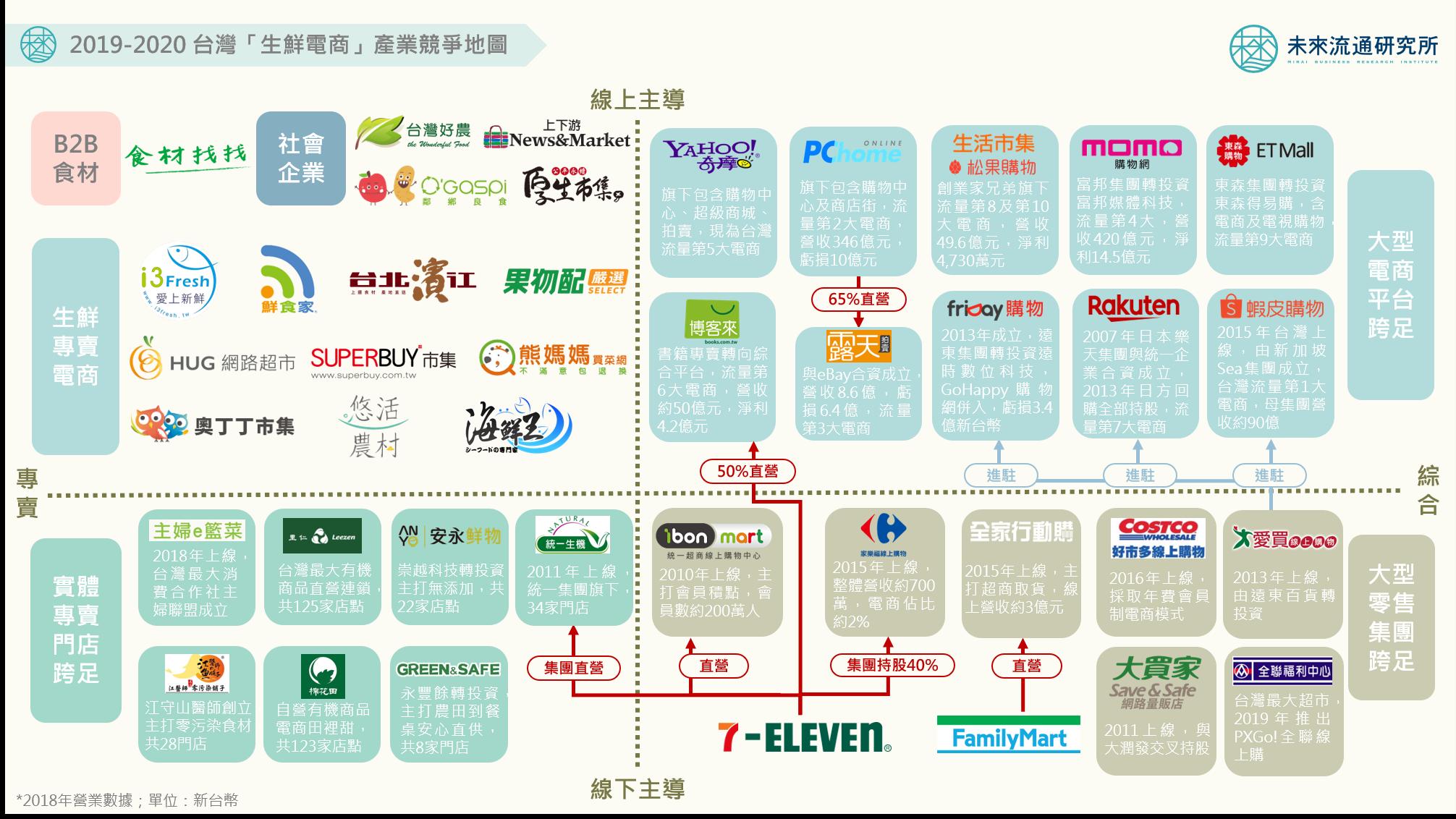 【會員專屬報告】2020 生鮮電商產業輿圖