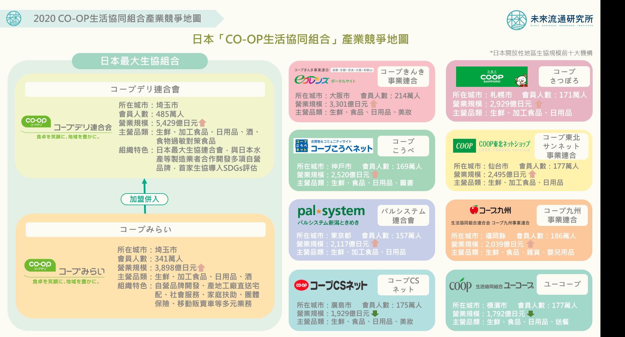 【會員專屬報告】2020 CO-OP生協產業輿圖