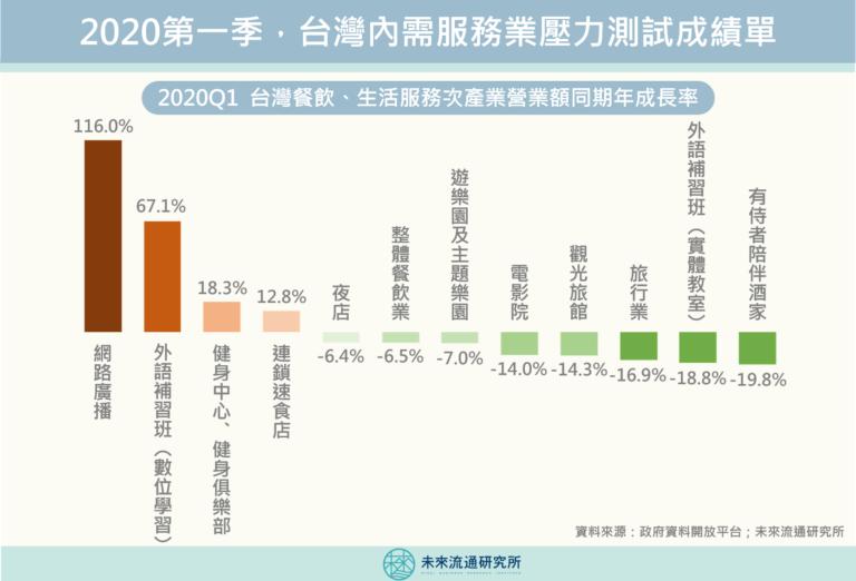 【商業數據解讀】2020年Q1台灣內需服務業壓力測試成績單