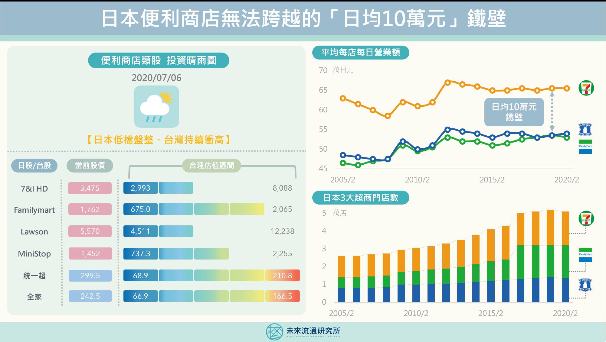 2020【日本商業前線】日本超商的「日均10萬元」鐵壁