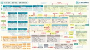 【會員專屬報告】2020 台灣電商物流產業輿圖