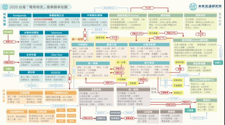 2020【產業地圖圖解】台灣「冷鏈物流」產業競爭地圖