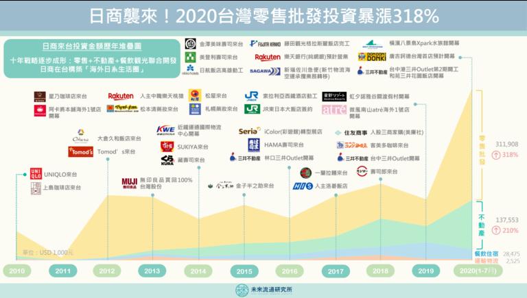 【商業數據圖解】日商襲來!2020台灣零售批發投資暴漲318%
