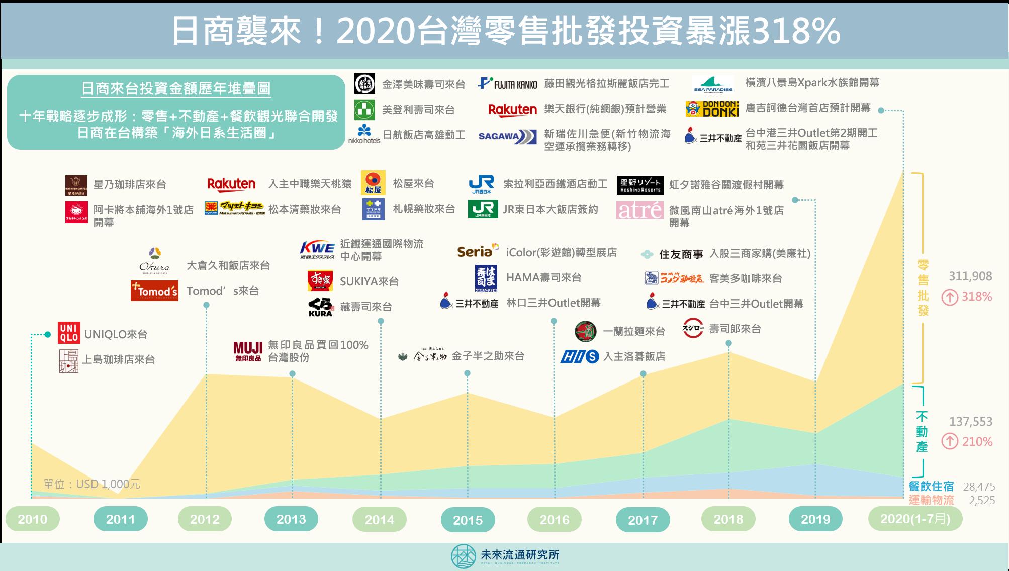 2020【商業數據圖解】日商來台零售批發投資額暴漲318%