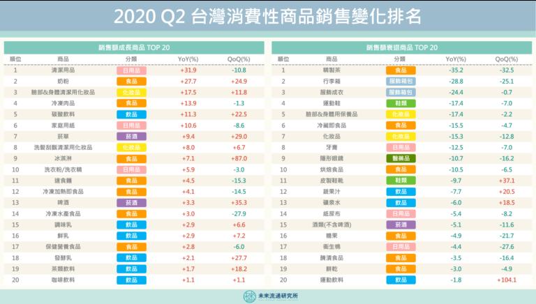 【商業數據解讀】2020Q2台灣消費性商品銷售變化排名