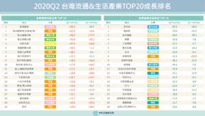 【商業數據圖解】2020Q2台灣流通&生活產業TOP20成長排名