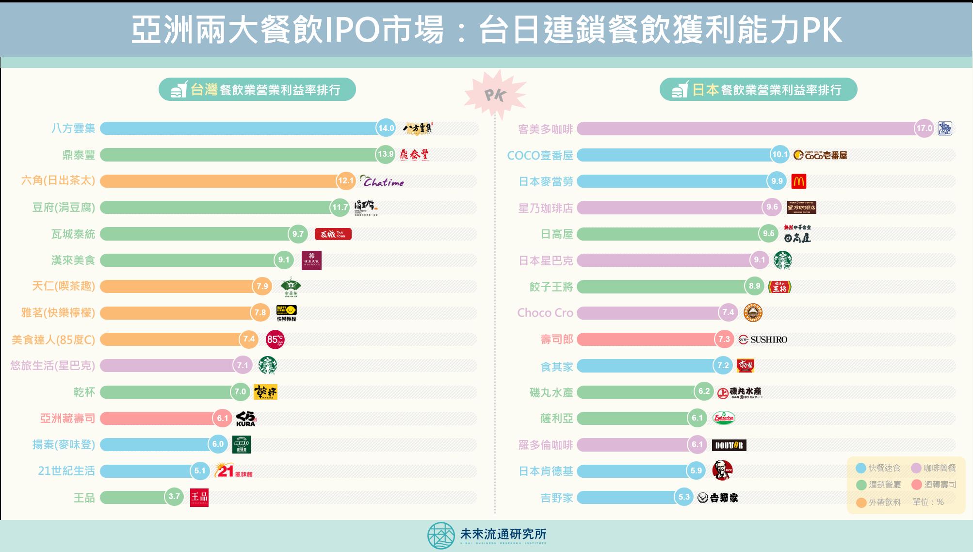 【商業數據圖解】亞洲兩大餐飲IPO市場:台日連鎖餐飲獲利能力PK