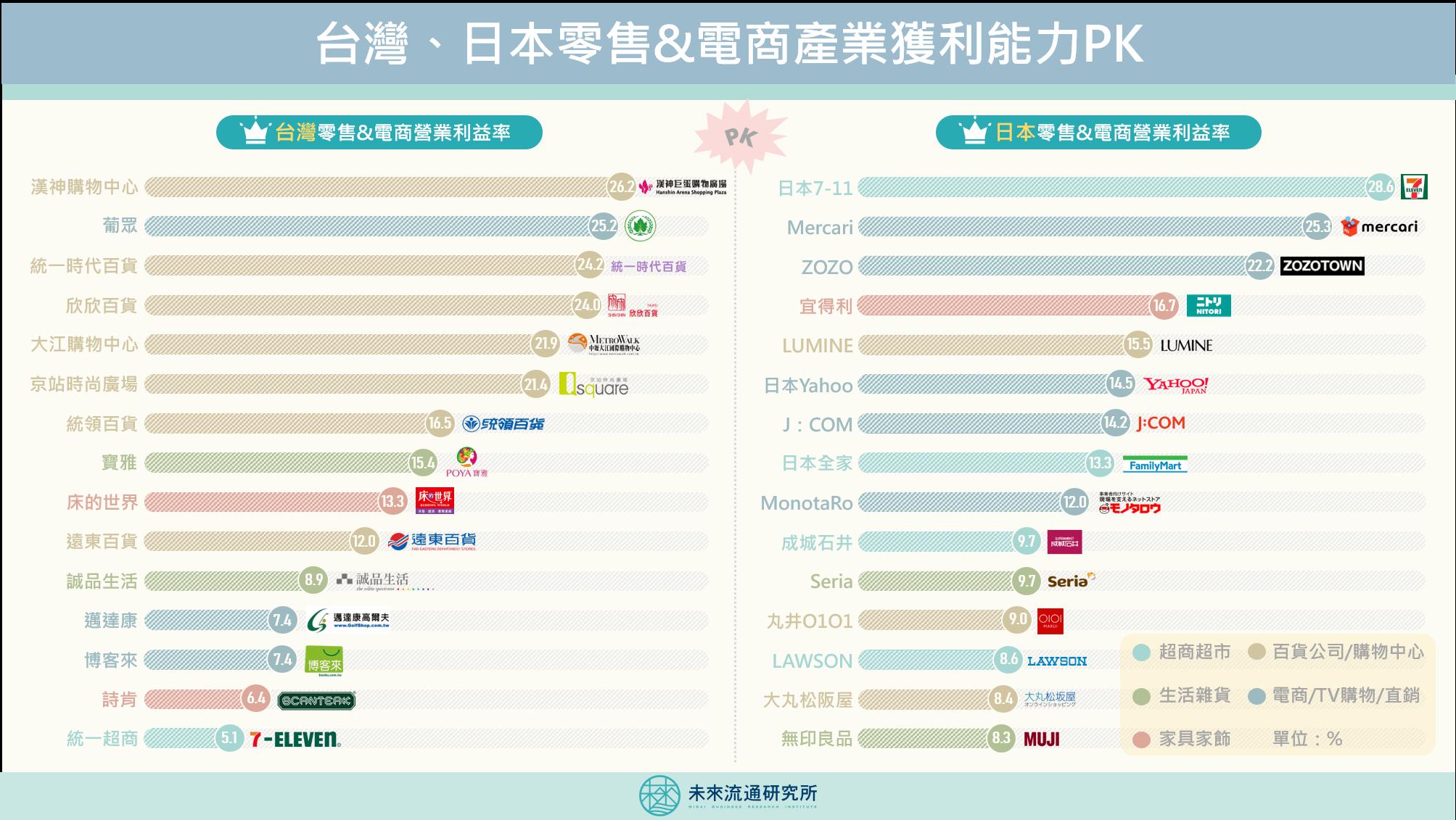 2020【商業數據圖解】台灣、日本零售&電商企業獲利能力PK