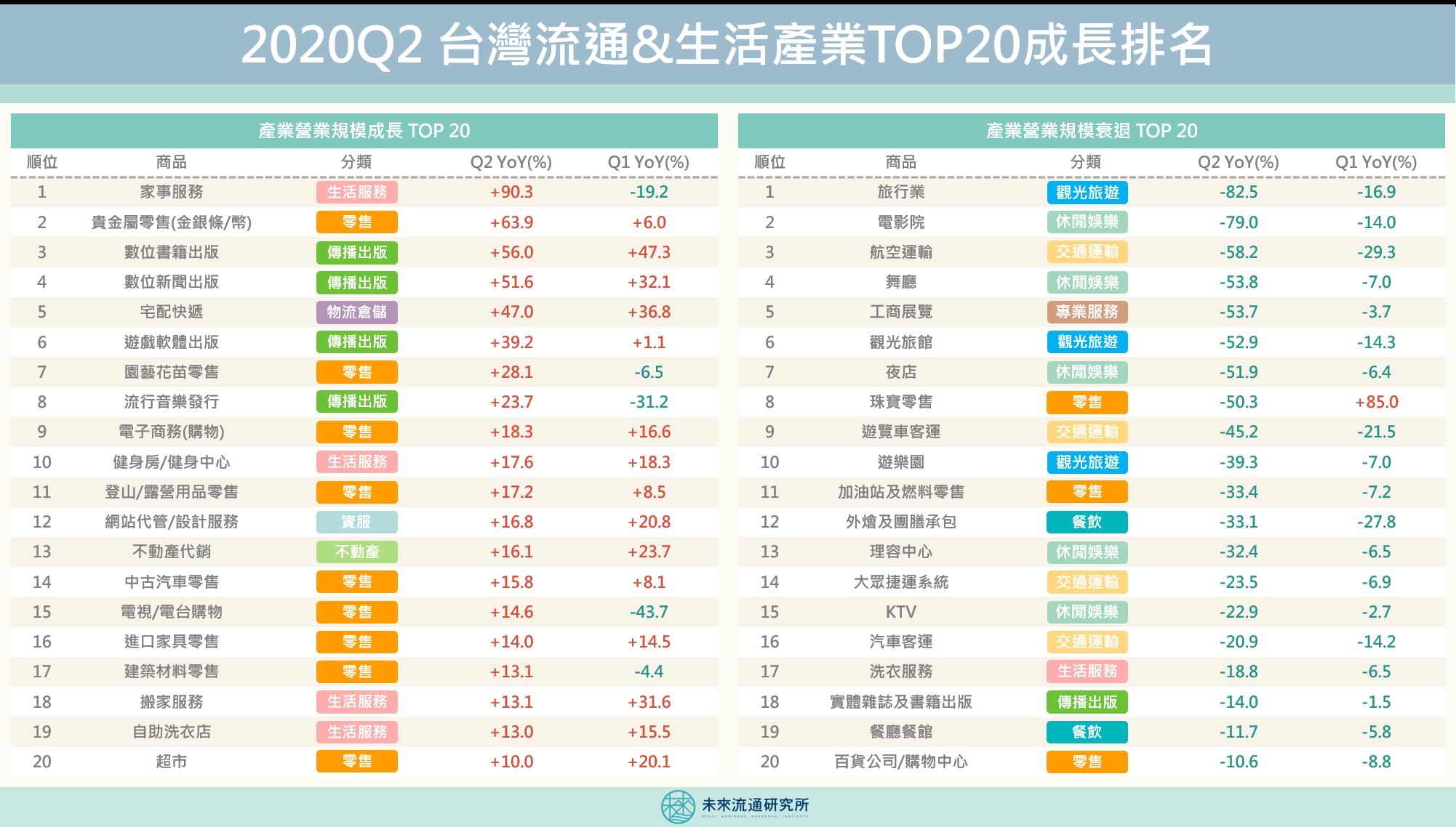 2020【商業數據圖解】第二季台灣流通&生活產業成長排名