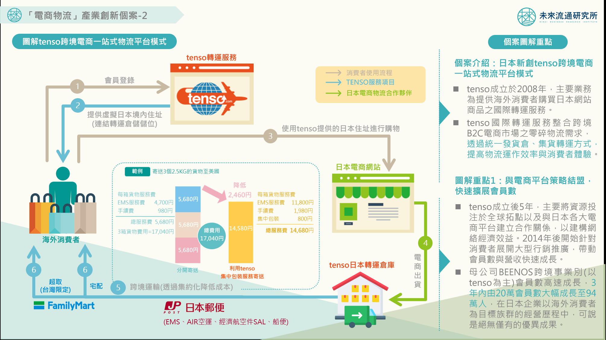2020【創新個案圖解】「電商物流」產業創新個案-2