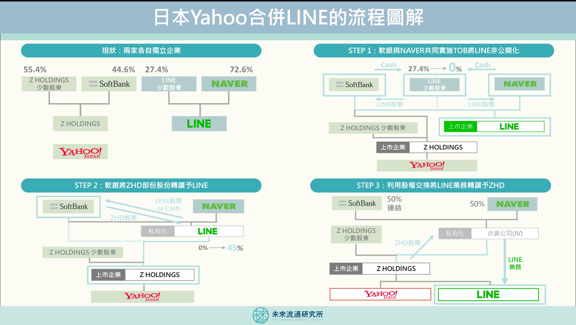 2019【投資情報圖解】日本Yahoo合併LINE流程圖解