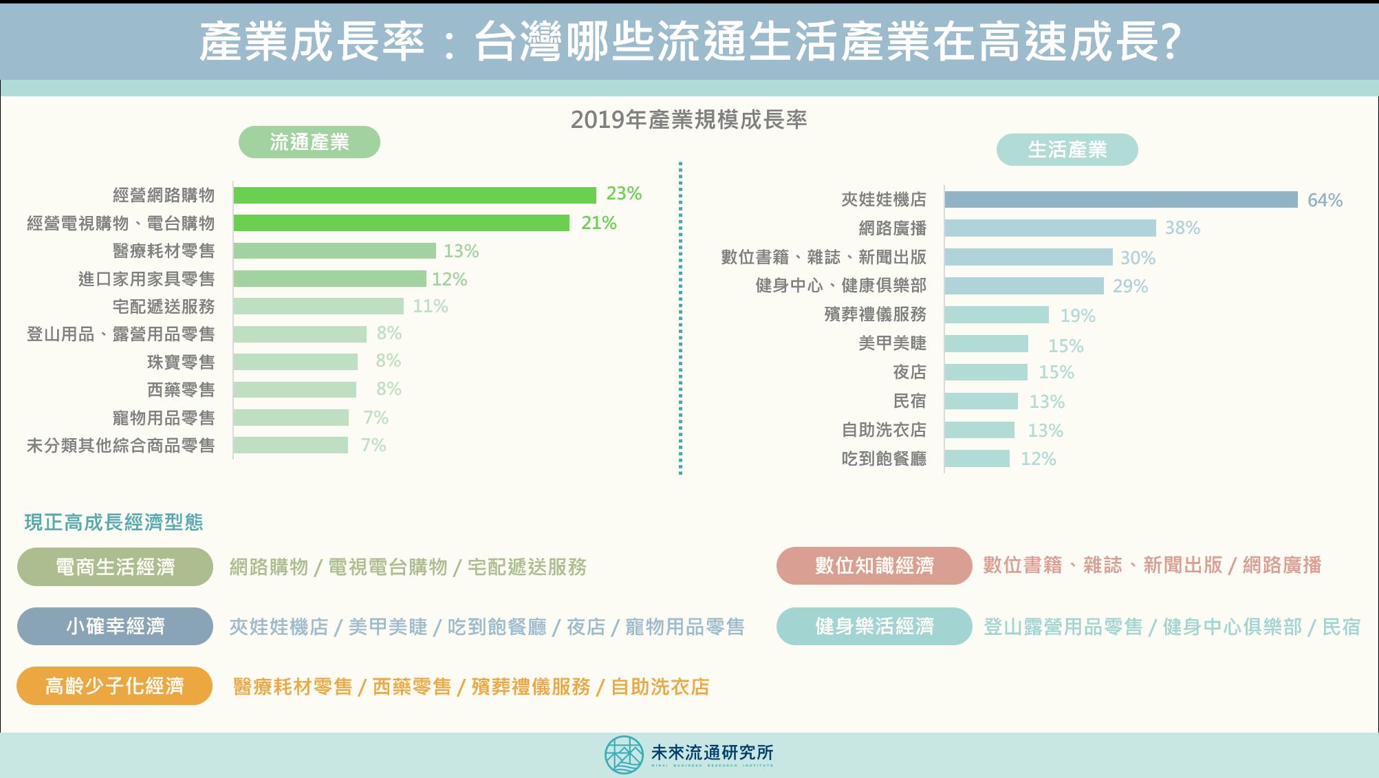 2020【商業數據圖解】產業成長率:台灣那些流通生活產業在高速成長?
