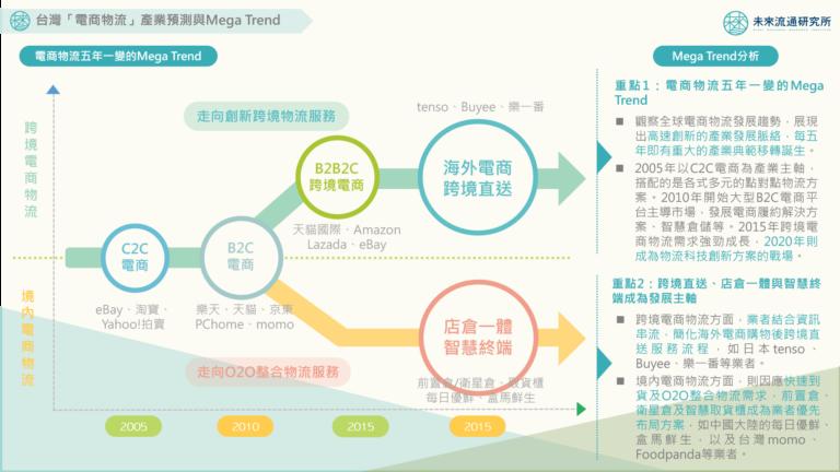 2020【商業數據圖解】台灣「電商物流」產業預測與Mega Trend