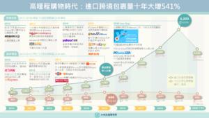 【商業數據圖解】高哩程購物時代:進口跨境包裹量十年大增541%