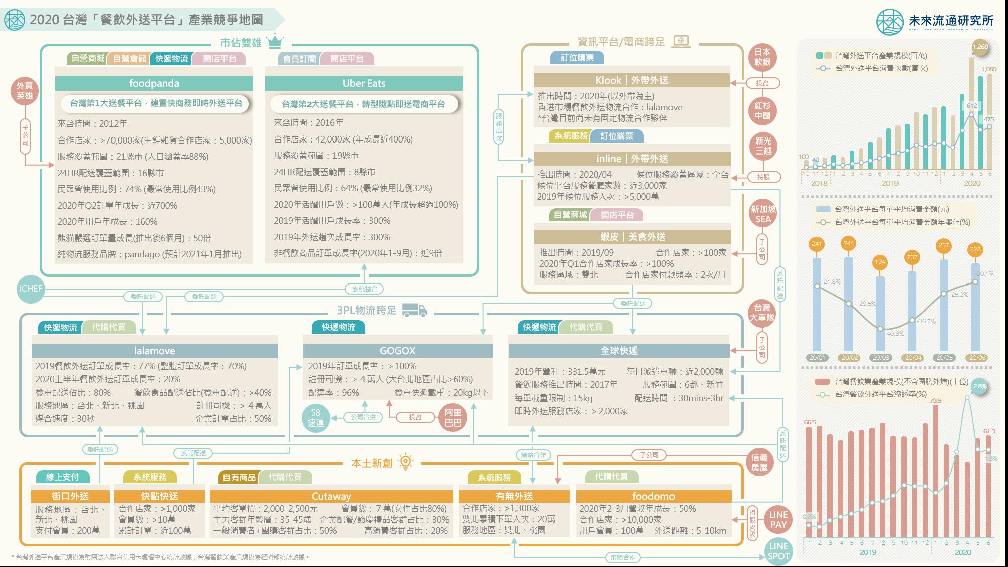 2020【產業地圖圖解】一張圖看懂2020台灣外送平台產業版圖
