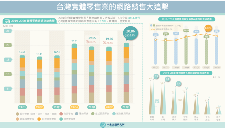 【商業數據圖解】台灣實體零售業的網路銷售大追擊