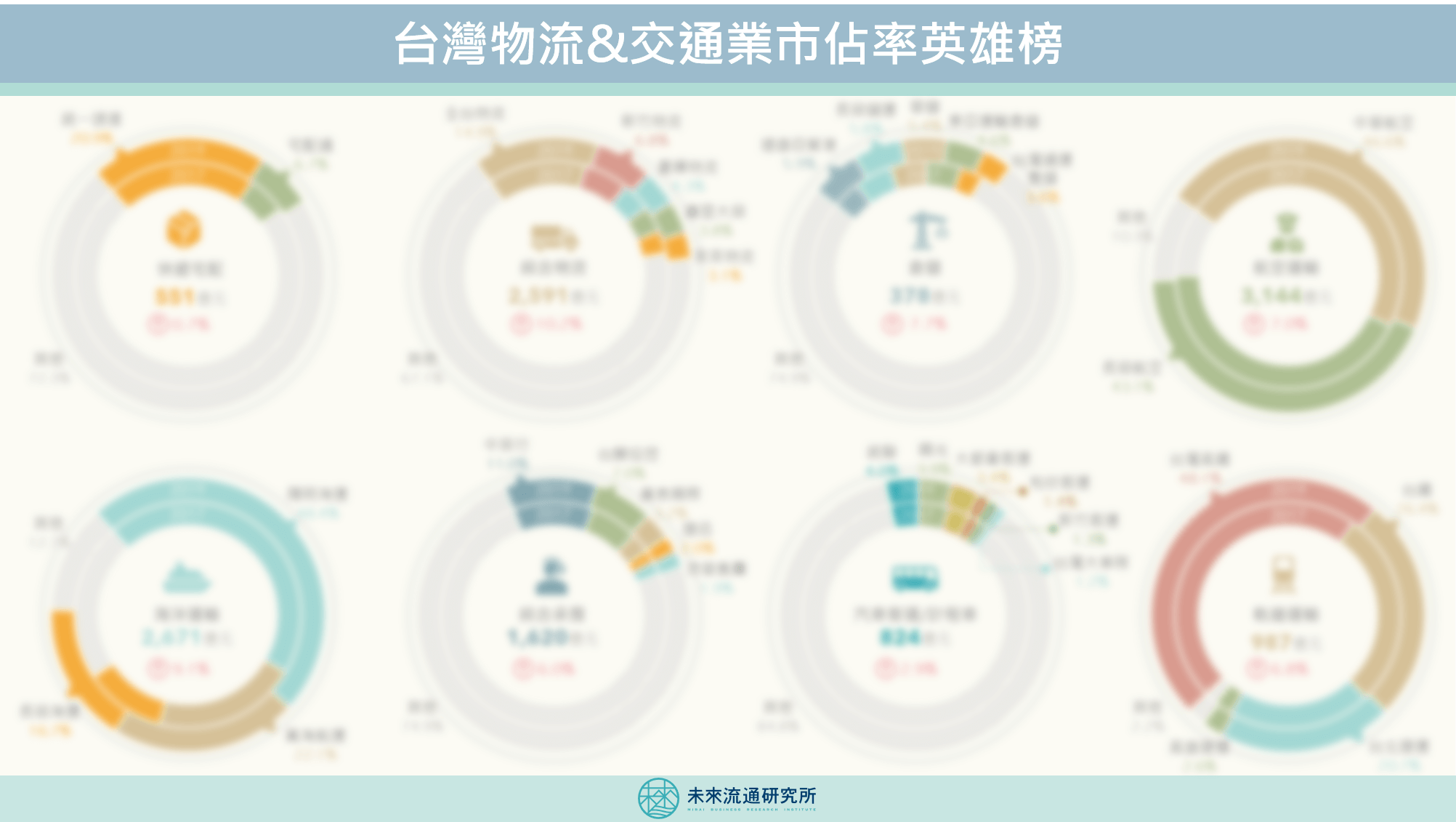 【商業數據圖解】台灣物流&交通業市佔率英雄榜