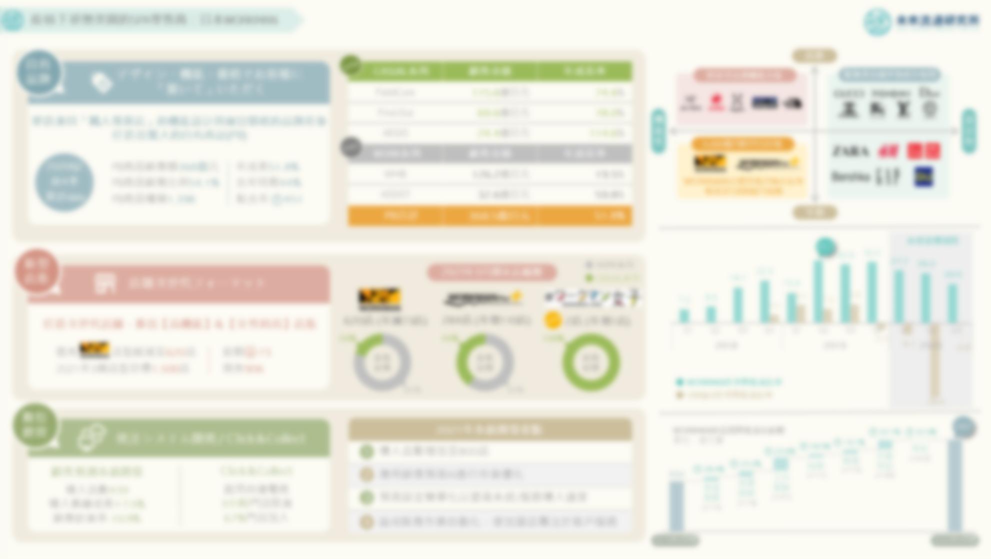 2021【創新個案圖解】疫情下逆勢突圍的SPA零售商:日本WORKMAN