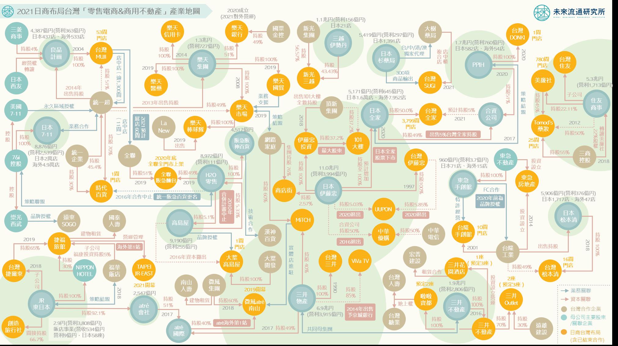 2021【產業地圖圖解】一張圖看懂日商對台「零售電商&商用不動產業」策略布局