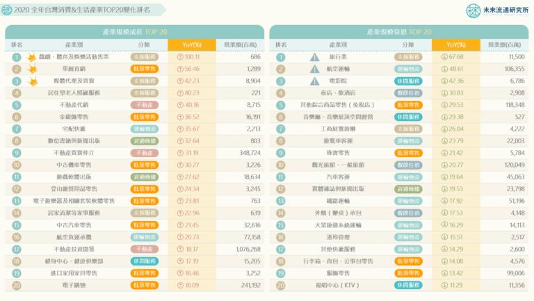 【商業數據圖解】2020年台灣消費&生活產業TOP20變化排名