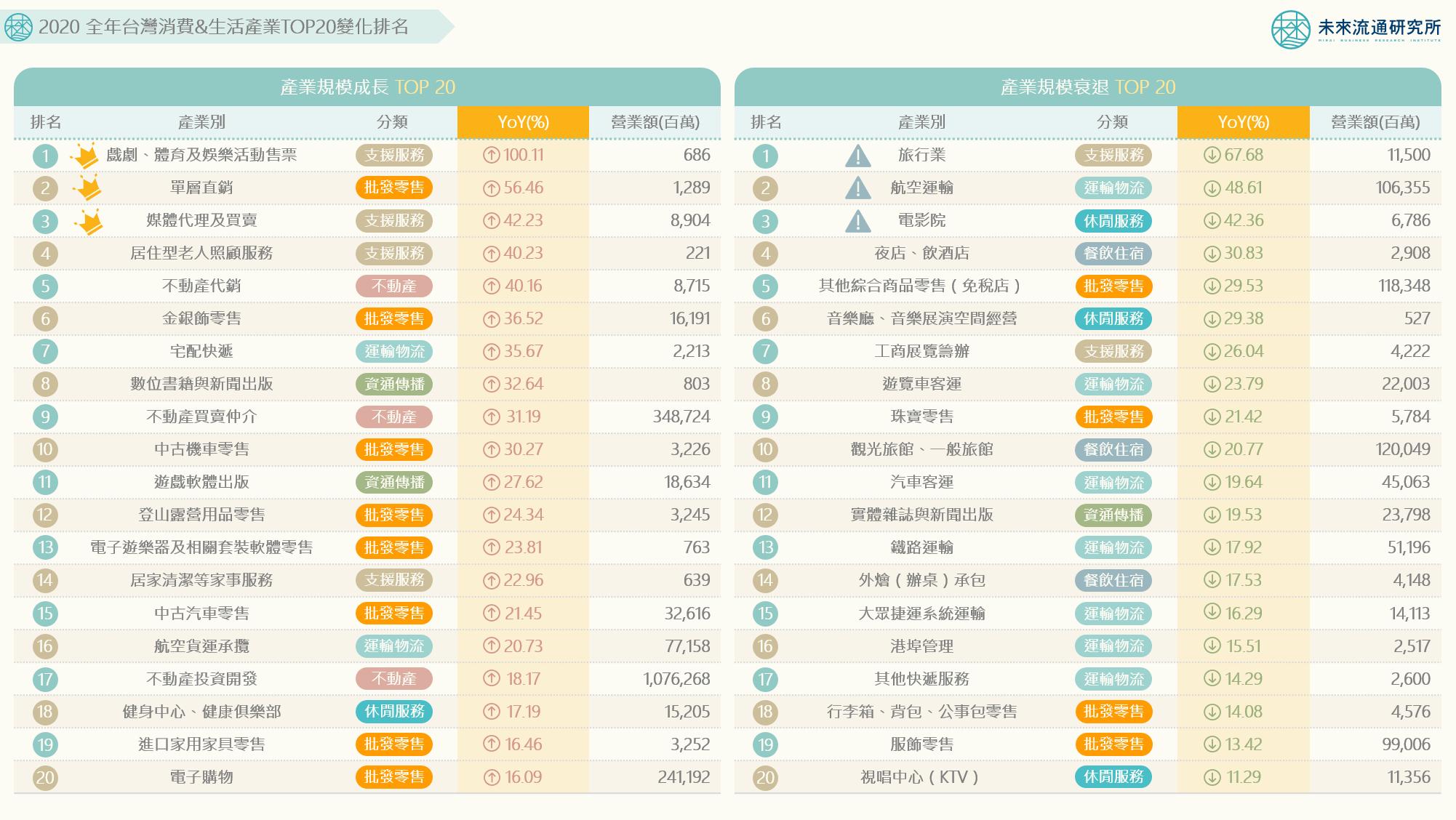 2021【商業數據圖解】2020年台灣消費&生活產業TOP20變化排名