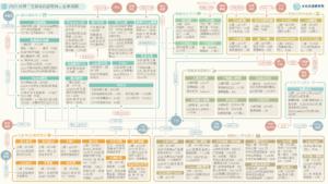 【產業地圖圖解】一張圖看懂台灣「生鮮&食品電商」產業風貌