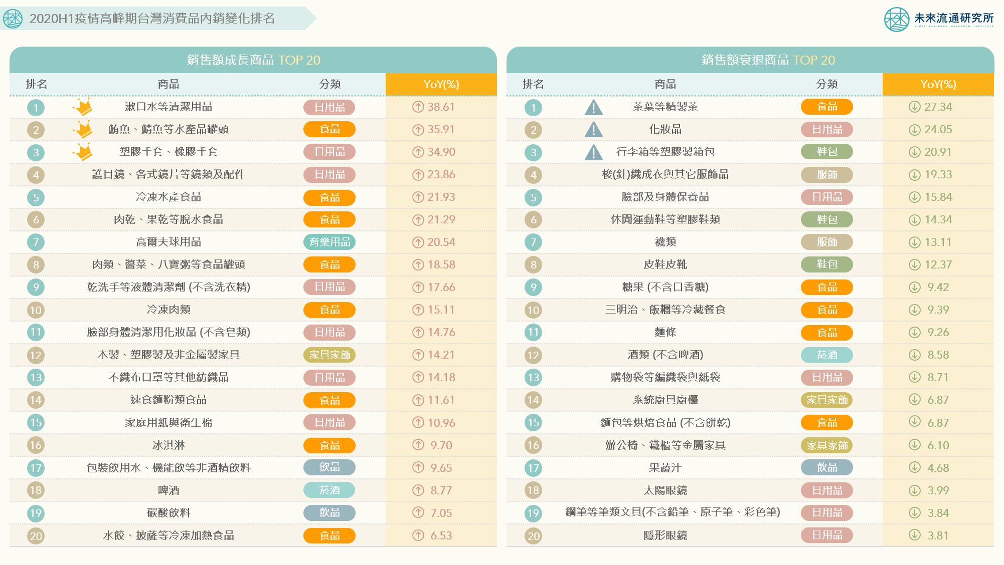 【商業數據圖解】情報應援系列:疫情峰期台灣消費商品內銷如何變化?