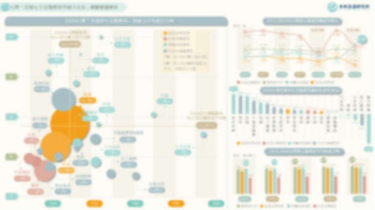 【商業數據圖解】台灣「流通&生活服務業勞動力分布」關鍵數據解析