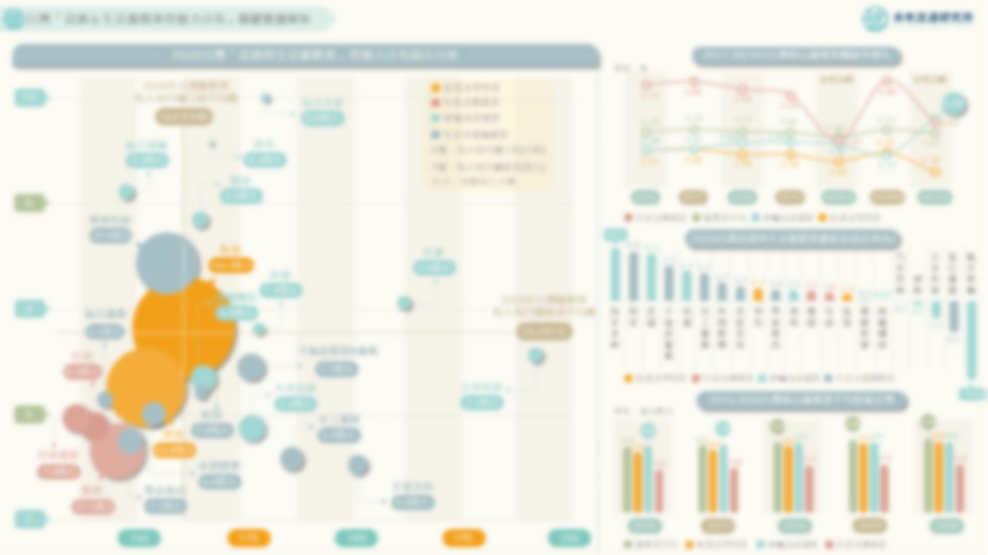 2021【商業數據圖解】台灣「流通&生活服務業勞動力分布」關鍵數據解析