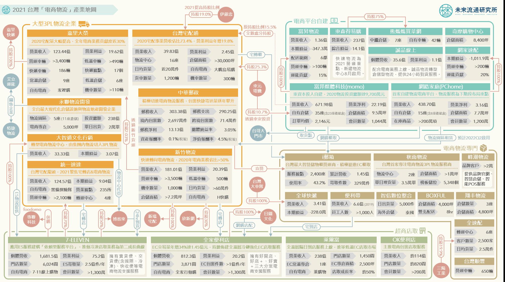 2021【產業地圖圖解】台灣「電商物流」產業地圖