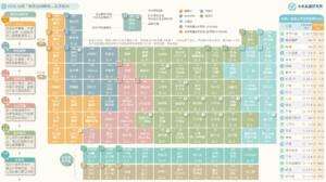 【產業地圖圖解】2020台灣「餐飲版圖變動」產業地圖