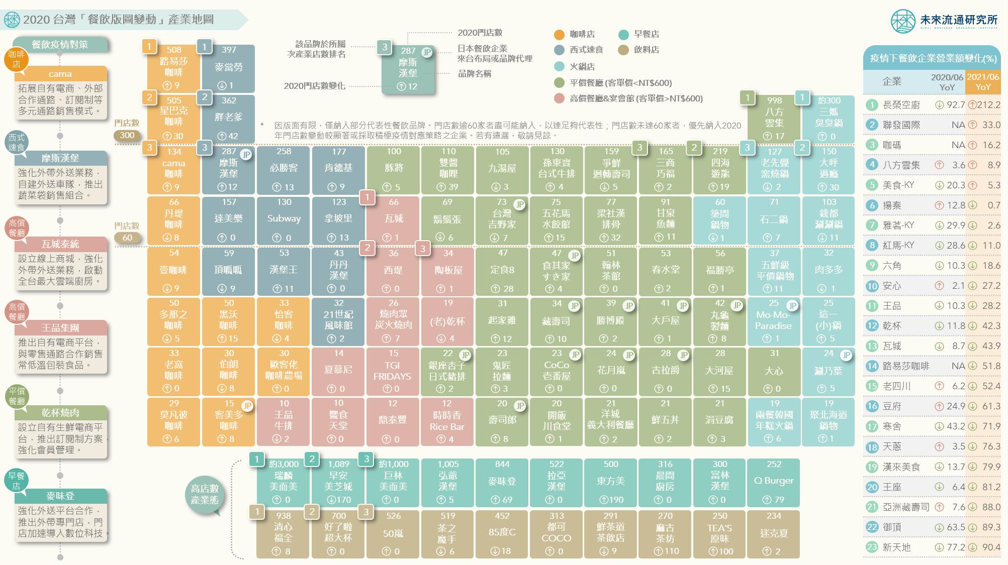 2021【產業地圖圖解】2020台灣「餐飲版圖變動」產業地圖
