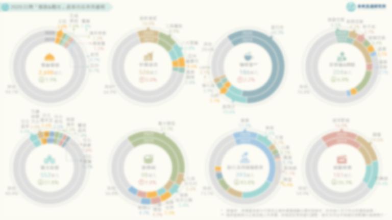 【商業數據圖解】2020台灣「餐飲&觀光」產業市佔率英雄榜