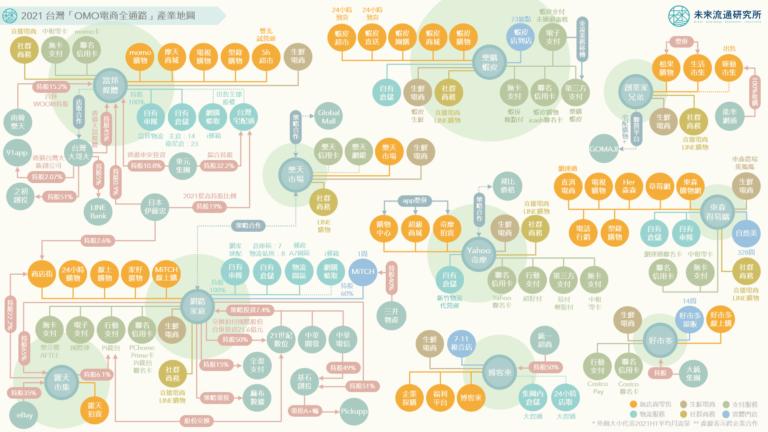 【產業地圖圖解】台灣「OMO電商全通路」產業地圖