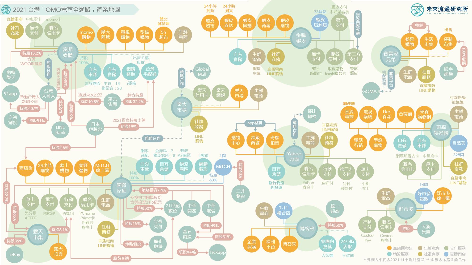 2021【產業地圖圖解】台灣「OMO電商全通路」產業地圖